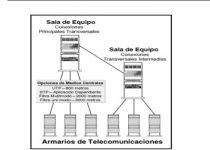 cableado vertical instalacion de redes