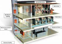 componentes de cableado estructurado para instalacion de redes