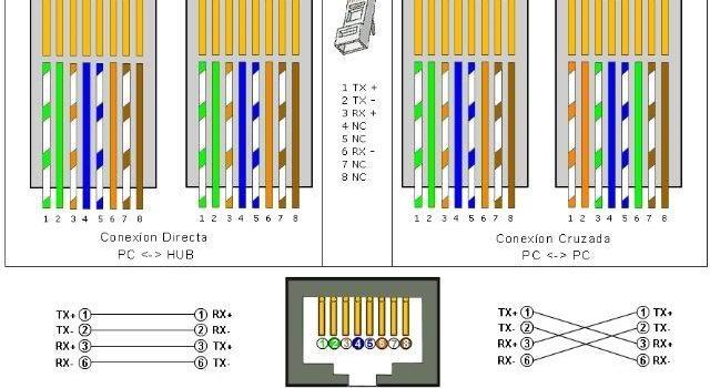 configuración de conexión con cable UTP